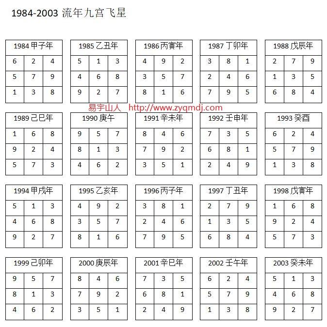 1984-2003流年九宫飞星
