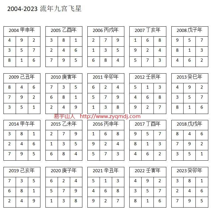 2004-2023流年九宫飞星
