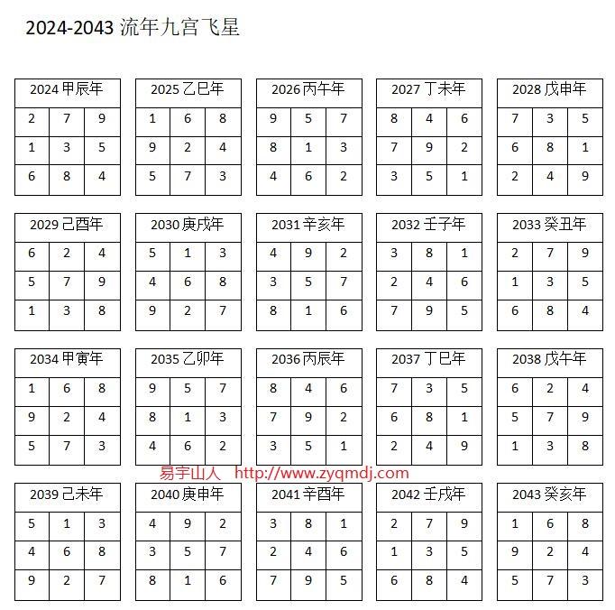 2024-2043流年九宫飞星