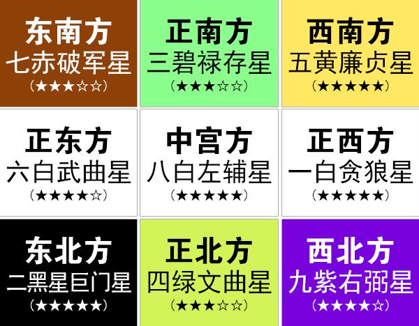 2019年九宫飞星图