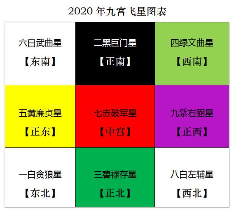 2020年九宫飞星